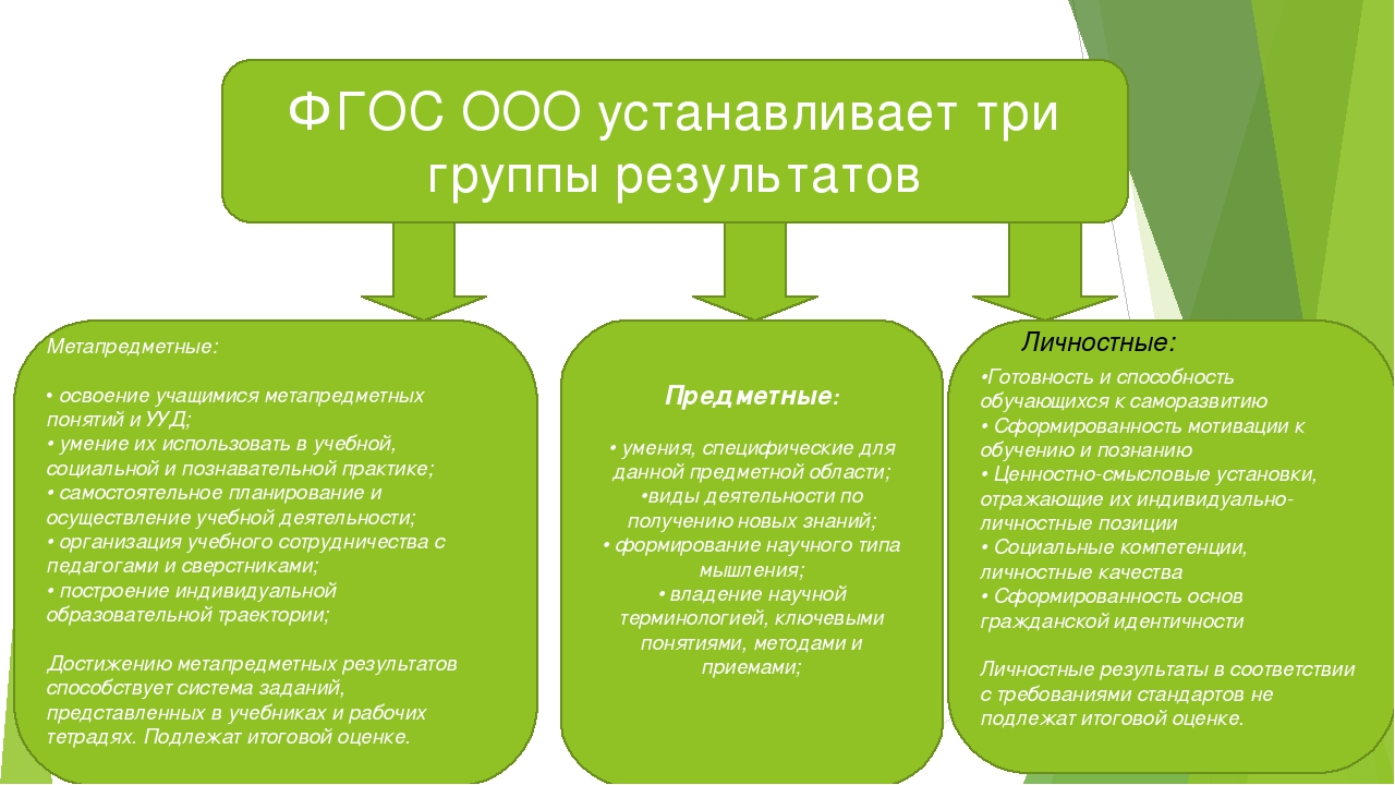 ФГОС ООО устанавливает три группы результатов Метапредметные: • освоение учащ...