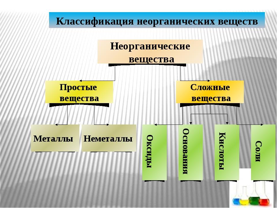 Классификация неорганических веществ Металлы Неметаллы Оксиды Основания Кисл...