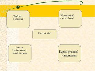 1836-1838 жж. көтеріліс Ұлт-азаттық сипатта болды Ішкі Орда мен Кіші жүзді қа