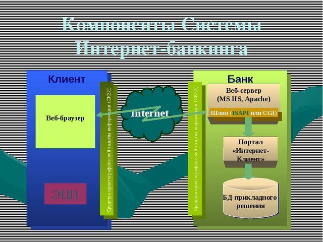 Компоненты Системы Интернет-банкинга