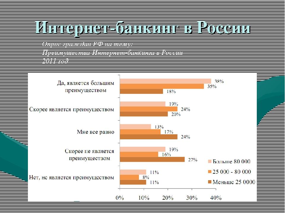 Интернет-банкинг в России Опрос граждан РФ на тему: Преимущества Интернет-бан...