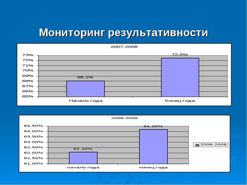Мониторинг результативности образовательной деятельности.