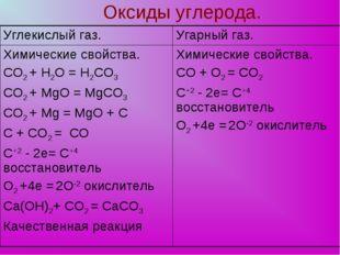Оксиды углерода. Углекислый газ.Угарный газ. Химические свойства. СО2 + H2O