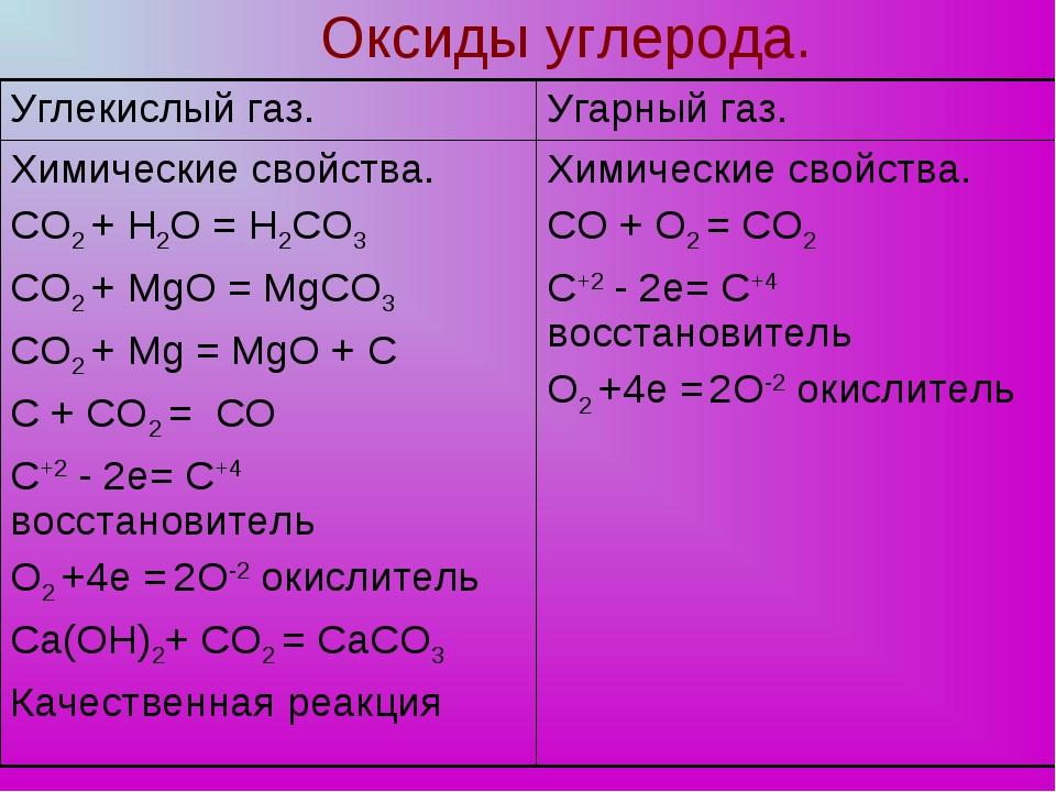 Оксиды углерода. Углекислый газ.Угарный газ. Химические свойства. СО2 + H2O...