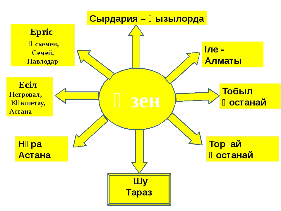 Өзен Ертіс Өскемен, Семей, Павлодар Есіл Петровал, Көкшетау, Астана Сырдария...