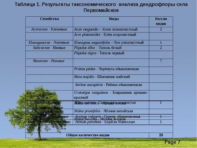 Таблица 1. Результаты таксономического анализа дендрофлоры села Первомайс...