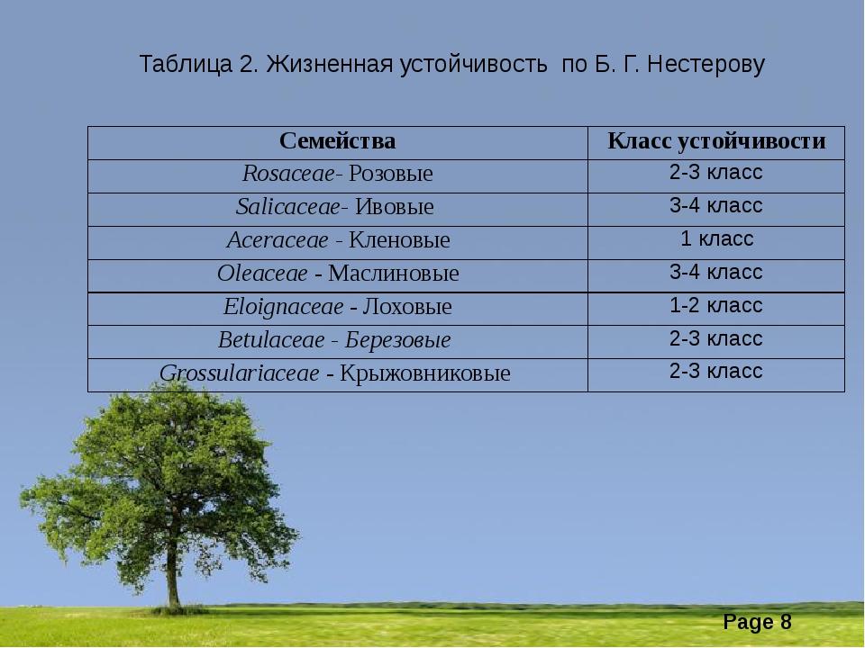 Таблица 2. Жизненная устойчивость по Б. Г. Нестерову Семейства Класс устойчи...