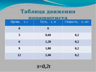 Таблица движения парашютиста ѕ=0,2t Время,t,с Путь,s,м Скорость,υ,м/с 0 0 3 0