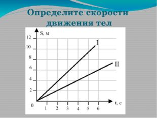 Определите скорости движения тел