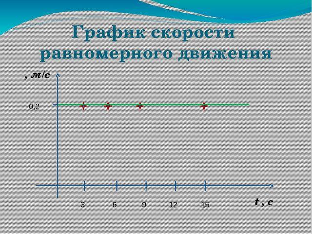 График скорости равномерного движения υ, м/с t , с 0,2 6 3 9 12 15