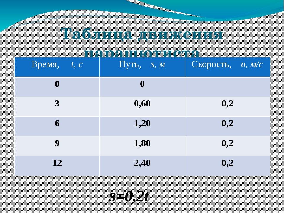 Таблица движения парашютиста ѕ=0,2t Время,t,с Путь,s,м Скорость,υ,м/с 0 0 3 0...