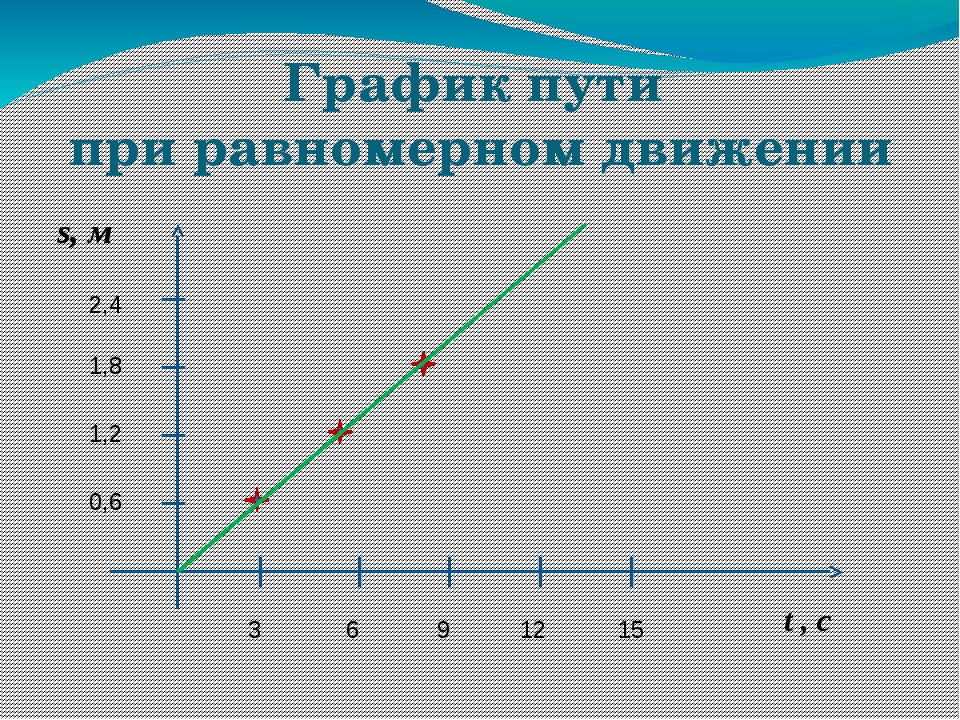 График пути при равномерном движении s, м t , с 6 3 9 12 15 2,4 1,8 1,2 0,6