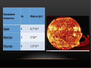 Название планеты№Масса (кг) Уран48,7*1025 Нептун31*1026 Плутон91,3*1022