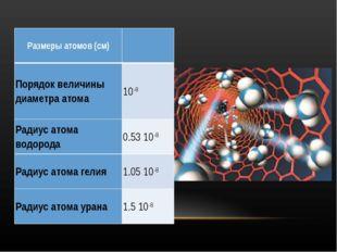 Размеры атомов (см) Порядок величины диаметра атома 10-8 Радиус атома водор