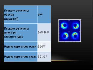 Порядок величины объема атома (см3)10-24 Порядок величины диаметра атомного
