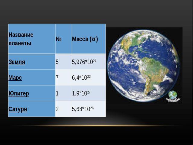 Название планеты№Масса (кг) Земля55,976*1024 Марс76,4*1023 Юпитер11,9...