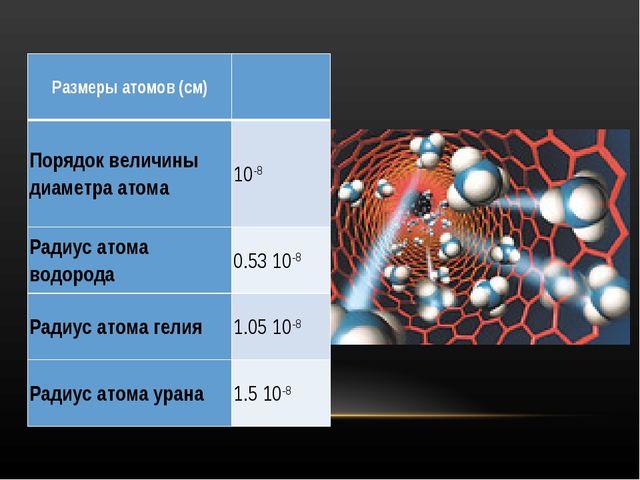 Размеры атомов (см) Порядок величины диаметра атома 10-8 Радиус атома водор...