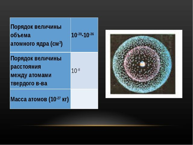 Порядок величины объема атомного ядра (см3)10-39-10-36 Порядок величины расс...