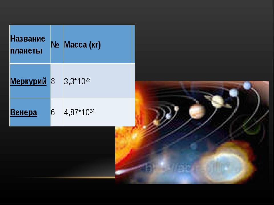 Название планеты№Масса (кг) Меркурий83,3*1023 Венера64,87*1024