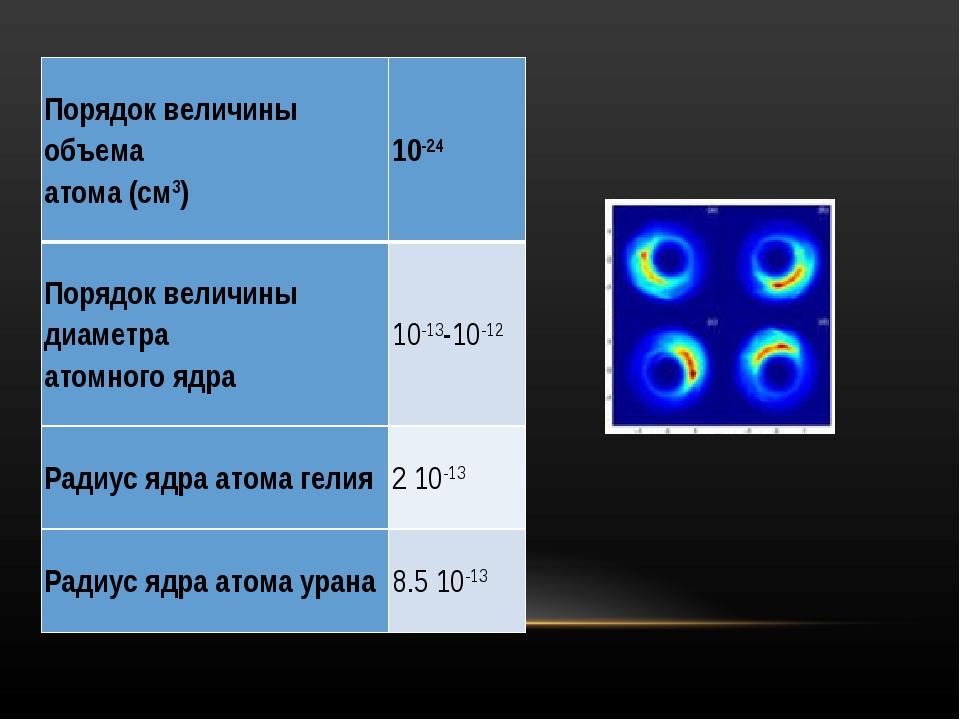 Порядок величины объема атома (см3)10-24 Порядок величины диаметра атомного...