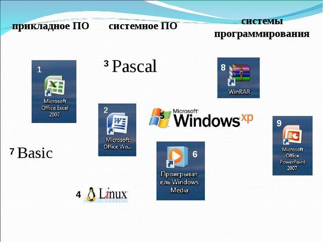 прикладное ПО системное ПО системы программирования 2
