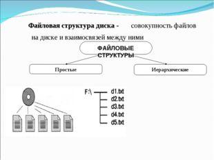 Файловая структура диска - совокупность файлов на диске и взаимосвязей между