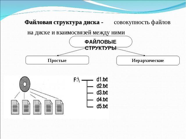 Файловая структура диска - совокупность файлов на диске и взаимосвязей между...