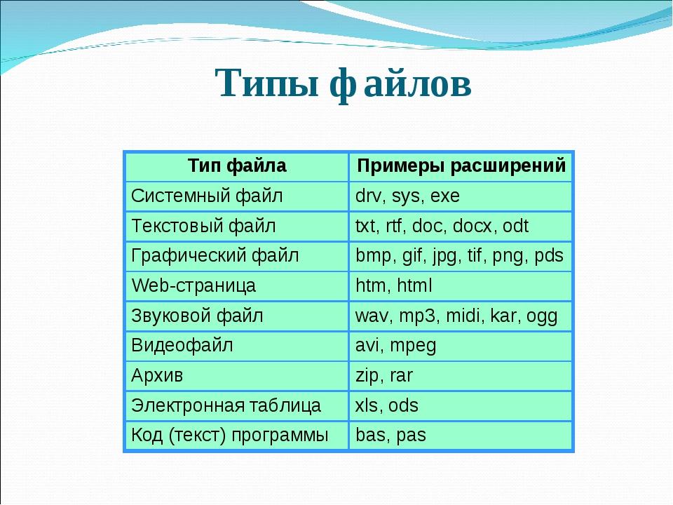 Типы файлов Тип файлаПримеры расширений Системный файлdrv, sys, exe Текстов...