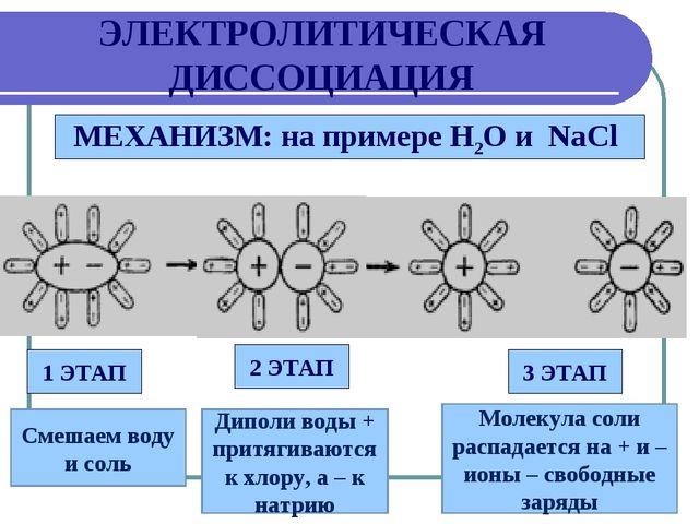 ЭЛЕКТРОЛИТИЧЕСКАЯ ДИССОЦИАЦИЯ МЕХАНИЗМ: на примере Н2О и NaCl 1 ЭТАП 2 ЭТАП...