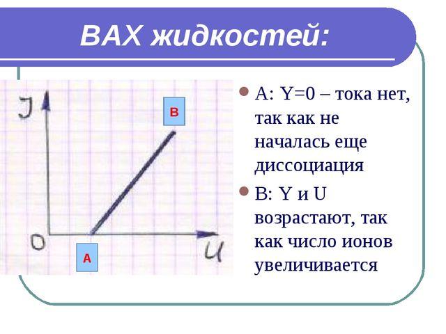 ВАХ жидкостей: А: Y=0 – тока нет, так как не началась еще диссоциация В: Y и...