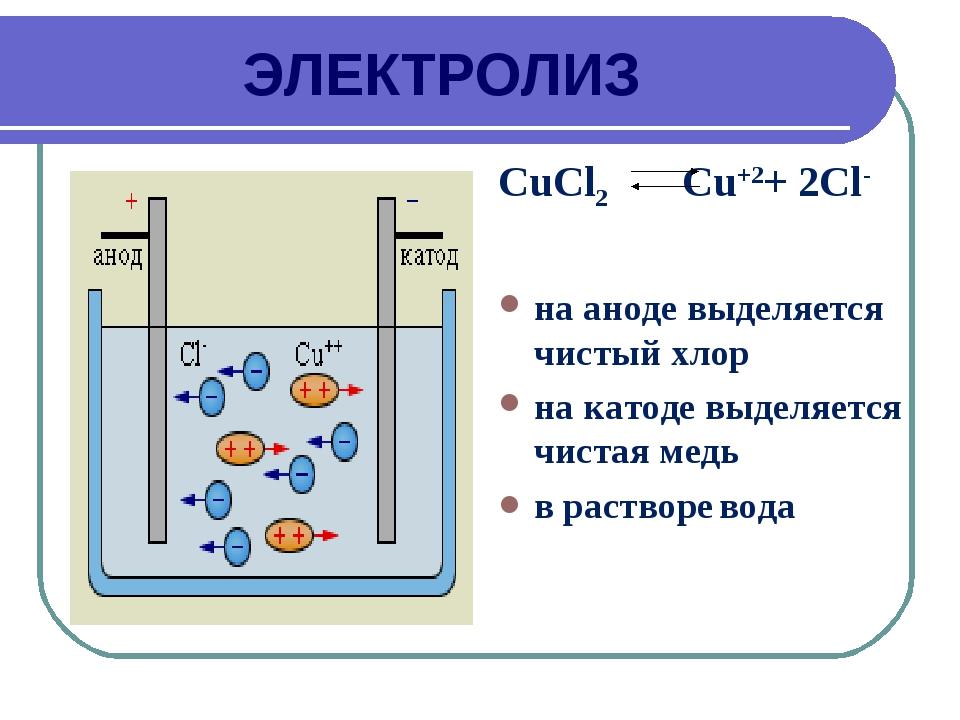 ЭЛЕКТРОЛИЗ CuCl2 Cu+2+ 2Cl- на аноде выделяется чистый хлор на катоде выделяе...