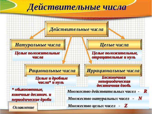 Действительные числа Натуральные числа Целые числа Целые положительные числа...