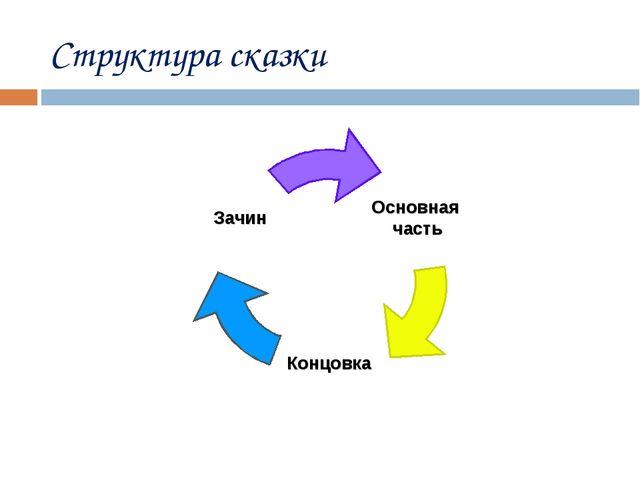 Структура сказки
