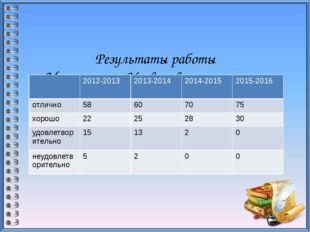 Результаты работы Мониторинг Уровня воспитанности воспитанников гр №1 2012-2