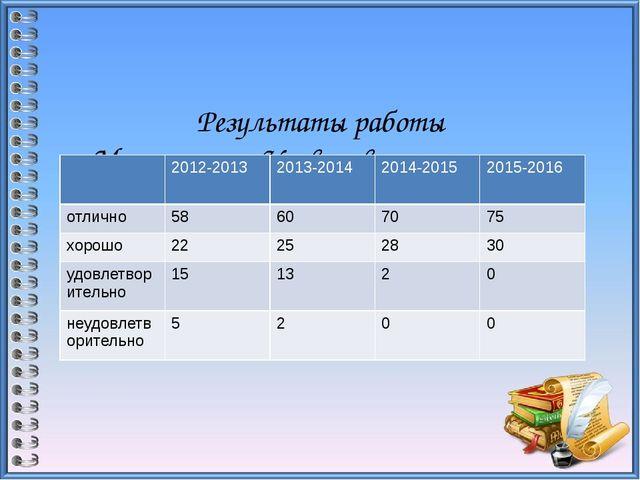 Результаты работы Мониторинг Уровня воспитанности воспитанников гр №1 2012-2...