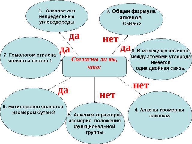 Согласны ли вы, что: Алкены- это непредельные углеводороды 2. Общая формула а...