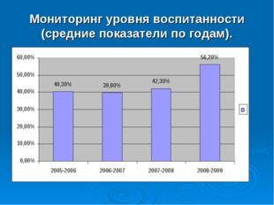 Мониторинг уровня воспитанности (средние показатели по годам).
