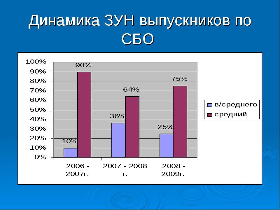 Динамика ЗУН выпускников по СБО
