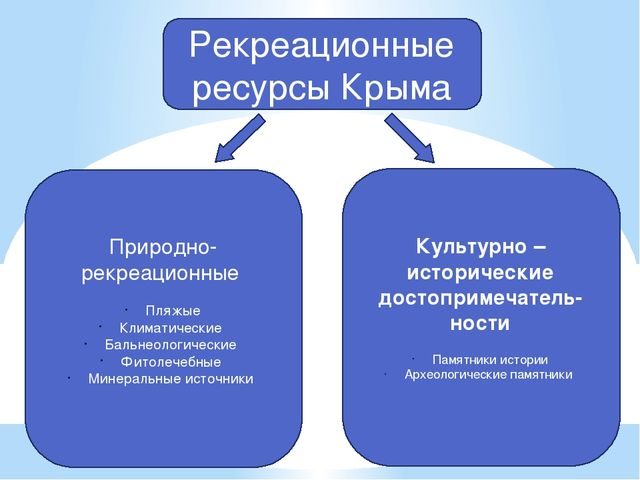 Рекреационные ресурсы Крыма Природно-рекреационные Пляжые Климатические Бал...