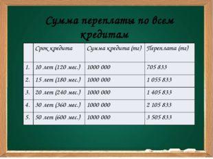 Сумма переплаты по всем кредитам Срок кредита Сумма кредита(тг) Переплата(тг)