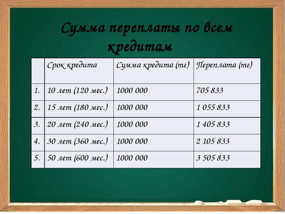 Сумма переплаты по всем кредитам Срок кредита Сумма кредита(тг) Переплата(тг)...