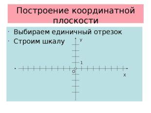 Построение координатной плоскости Выбираем единичный отрезок Строим шкалу Х О