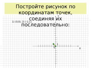 Постройте рисунок по координатам точек, соединяя их последовательно: X Y 0 1