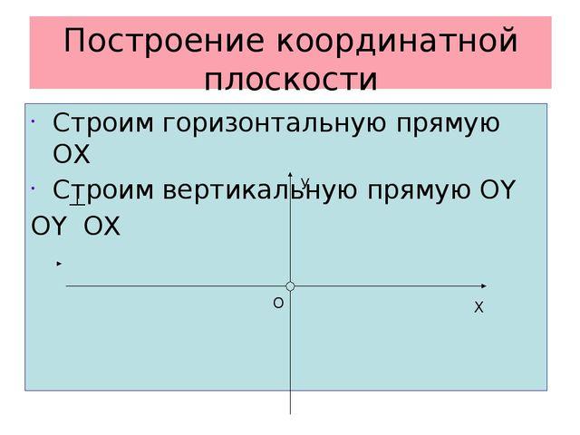 Построение координатной плоскости Строим горизонтальную прямую ОХ Строим верт...