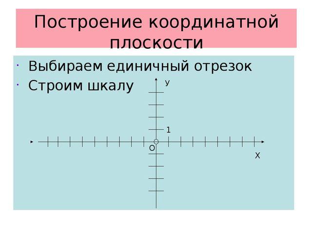 Построение координатной плоскости Выбираем единичный отрезок Строим шкалу Х О...