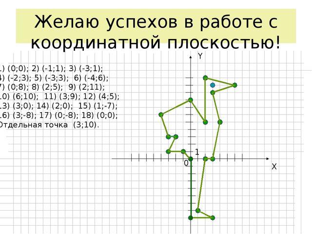 Желаю успехов в работе с координатной плоскостью! X Y 0 1 1) (0;0); 2) (-1;1)...