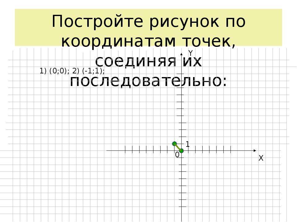 Постройте рисунок по координатам точек, соединяя их последовательно: X Y 0 1...