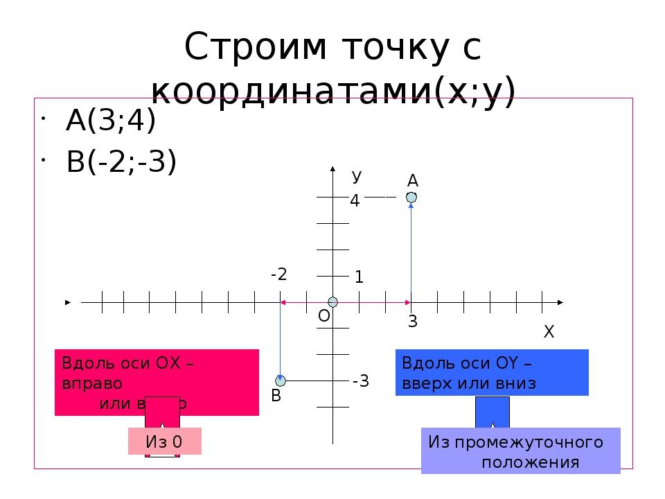 Строим точку с координатами(х;у) А(3;4) В(-2;-3) Х О У 1 3 4 А -2 -3 В Вдоль...