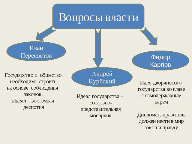 Вопросы власти Андрей Курбский Идеал государства – сословно- представительная...