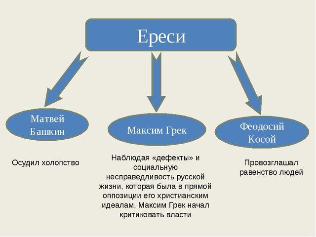 Ереси Матвей Башкин Феодосий Косой Осудил холопство Провозглашал равенство лю...